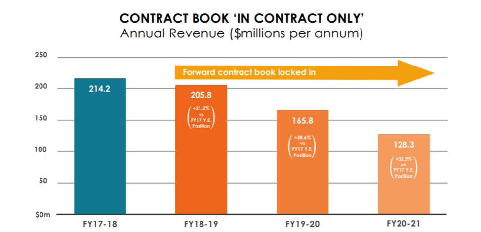 contract book