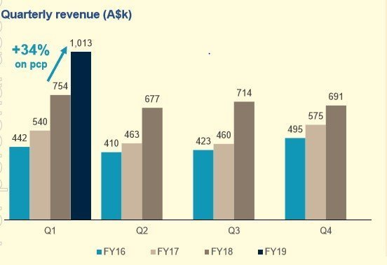 Quarterly Revenue Trend (Source: Company Reports)