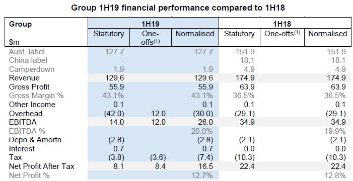 1H FY 19 Financial Performance (Source: Company Reports)