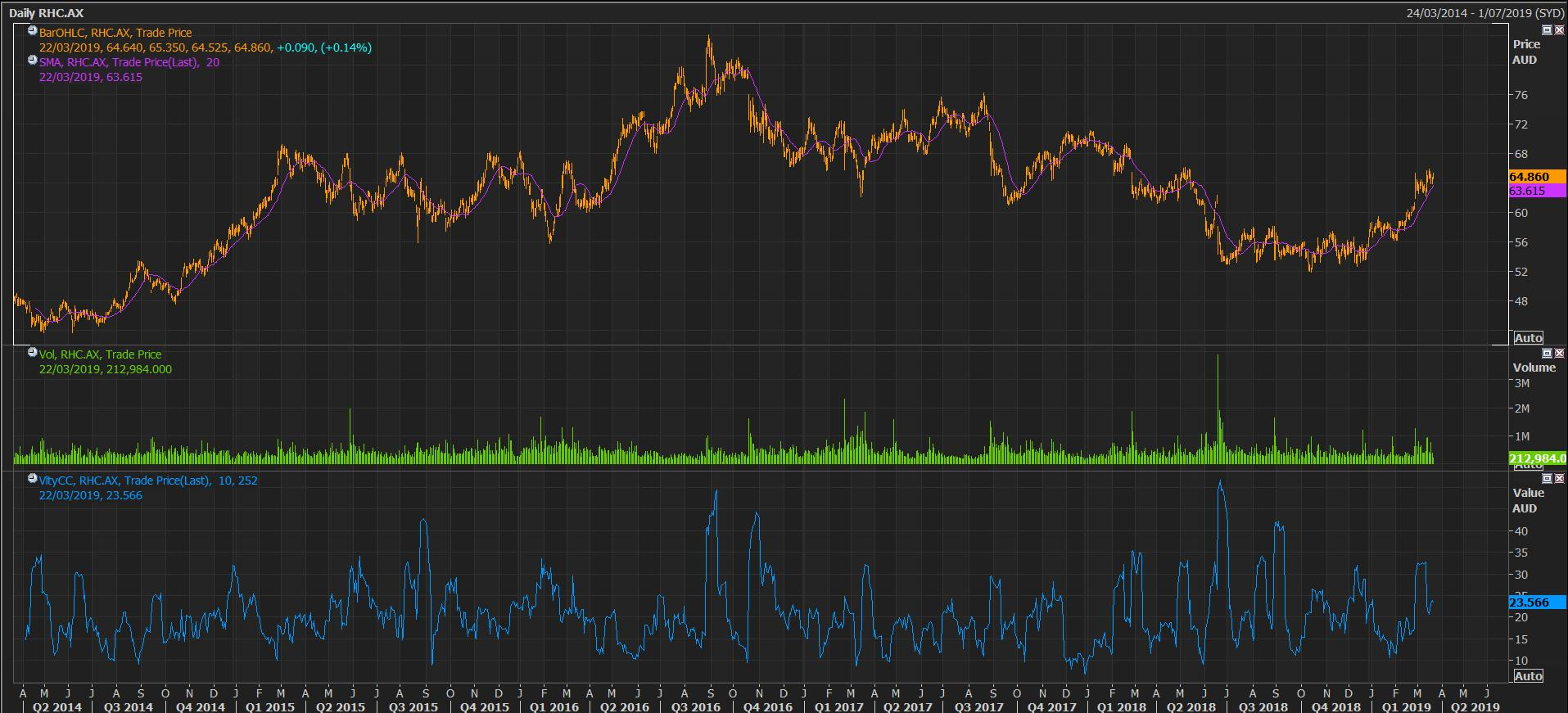 RHC Price, Volume and Volatility Chart (Source: Thomson Reuters)