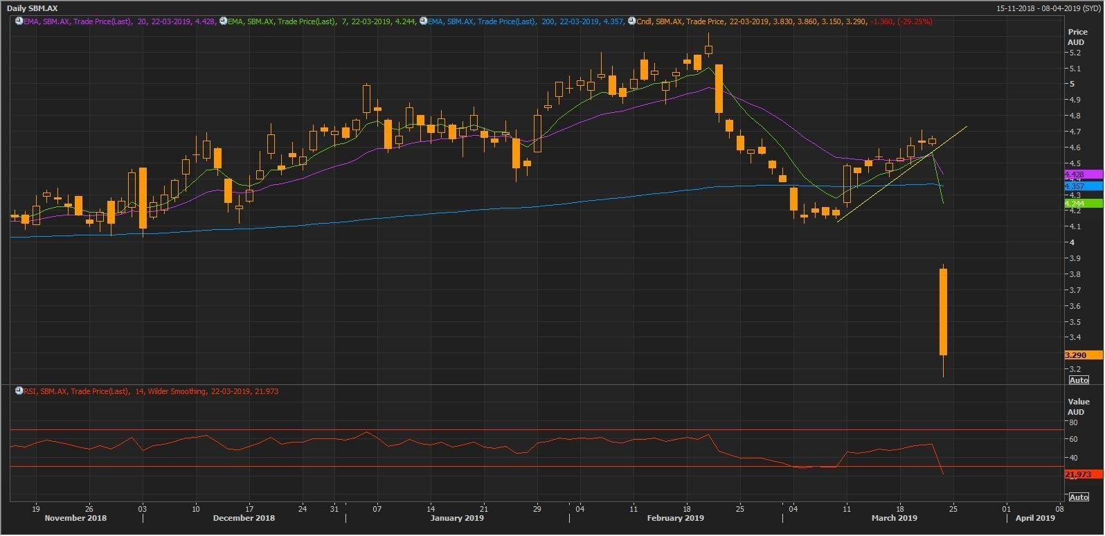 Source: Thomson Reuters: SBM Daily Chart