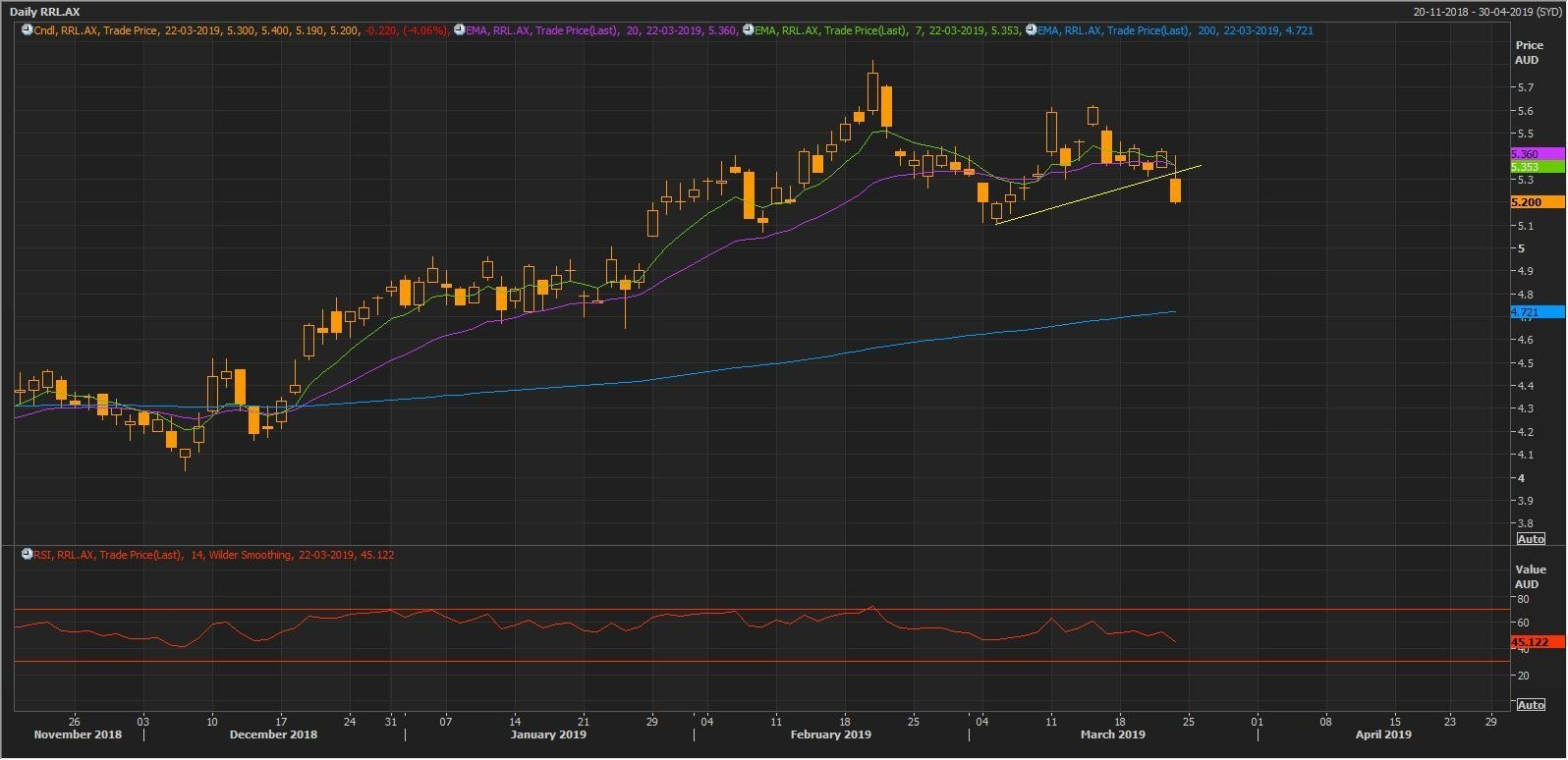 Source: Thomson Reuters: RRL Daily Chart