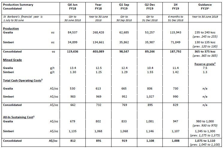 Consolidated Production, Costs, Guidance Summary (source: Company Reports)