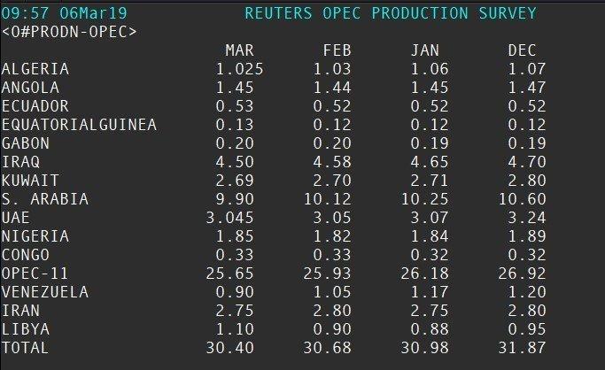 Source: Thomson Reuters: Reuters OPEC Production Survey