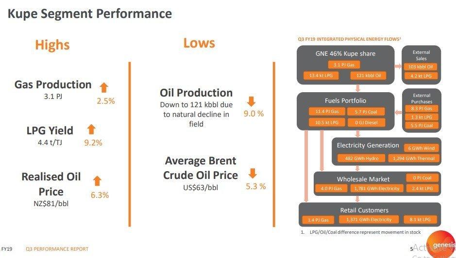 Kupe Segment Performance (Source: Company Report)