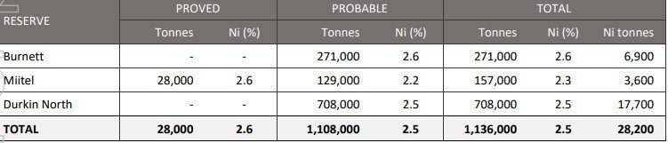 Source: Company's announcement on 23rd April 2019: Ore Reserves