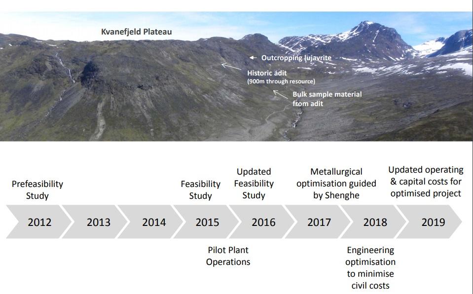 Greenland Minerals U2019 Kvanefjeld Project To Be Cornerstone