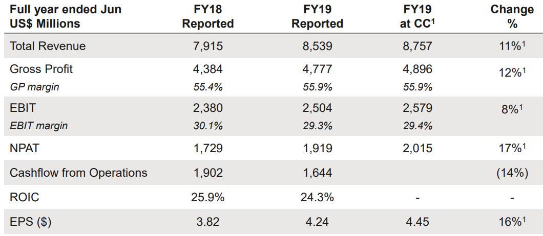 A Look at Quality Stocks - CSL, APT, NEA, REA, RMD