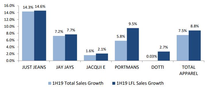 Apparel Brands Sales growth