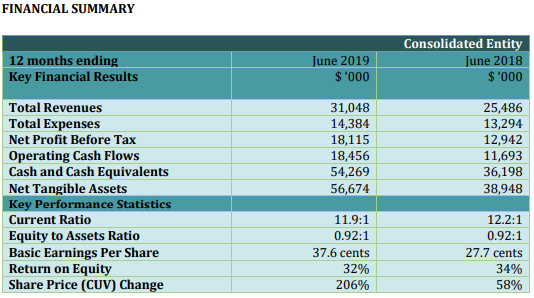 CUV Performance during FY2019 financial summary