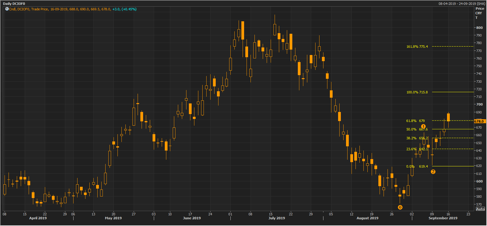 Daily Charts DCIOFO (Source Thomson Reuters)