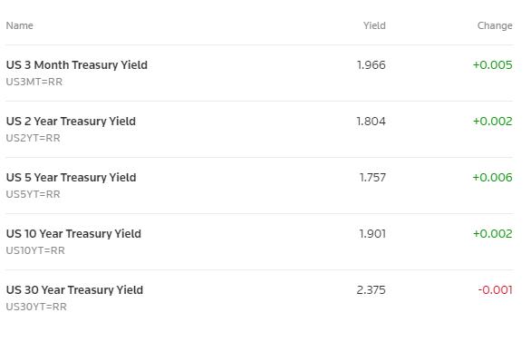 Debt Yields