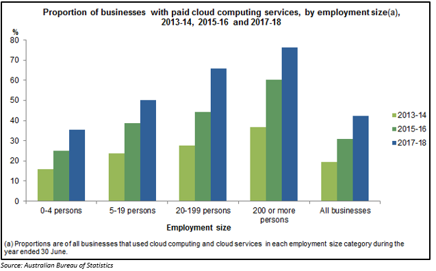 Demand for Cloud computing in Australia