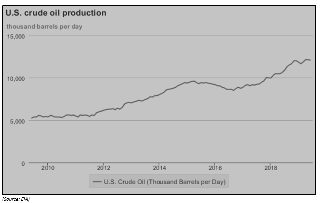 Domestic Production of crude oil