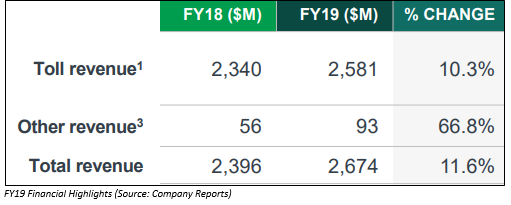 FY19 Performance