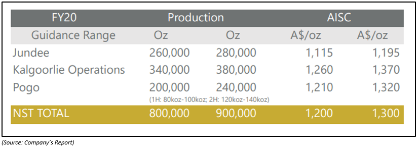 FY2020 Production and Cost Guidance