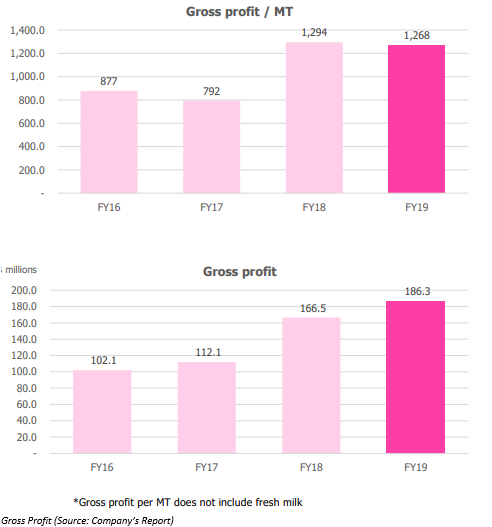 Financial and Operating Performance of the FY 2019