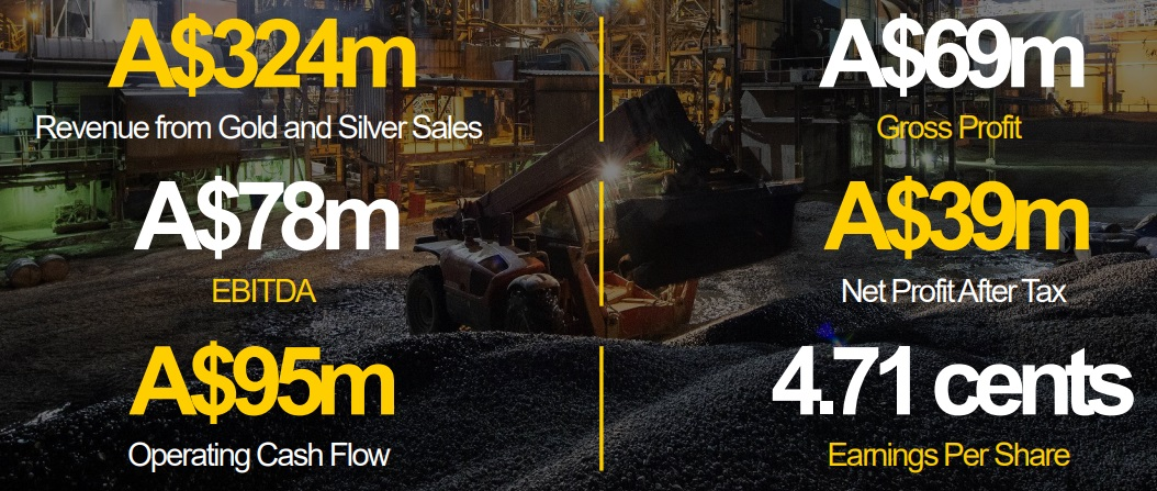 Resolute Mining Limited : H1FY19 Key Financial Metrics