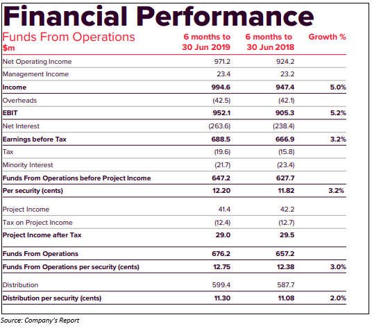 H1FY19 Performance