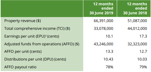 Income and earnings metrics for F19