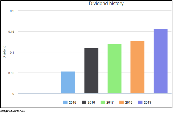 MPL Dividend History