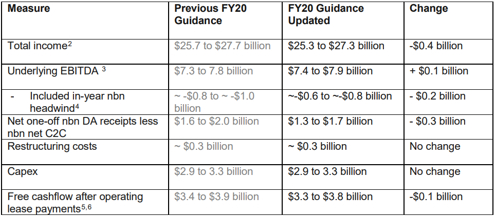 Revised FY20 Guidance