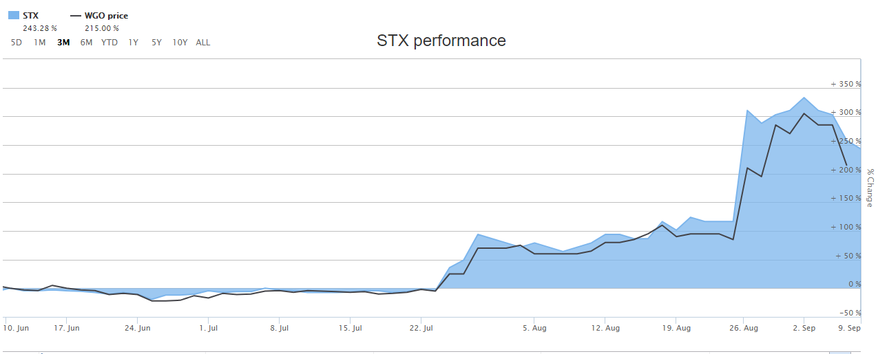 STX & WGO price movement in the last 3 months