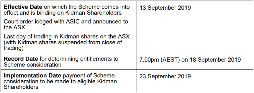 Timetable for implementation of the Scheme
