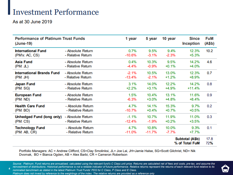 Trust Funds Performance