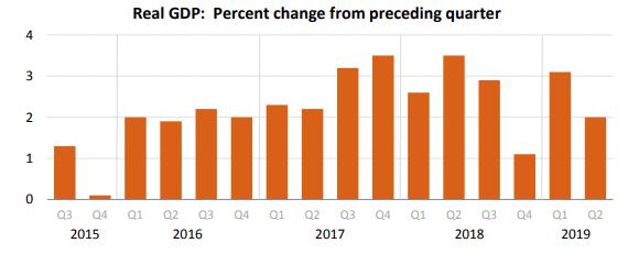U.S. Bureau of Economic Analysis