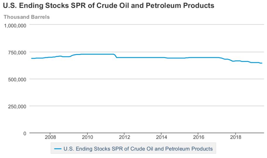 US Crude Oil SPR