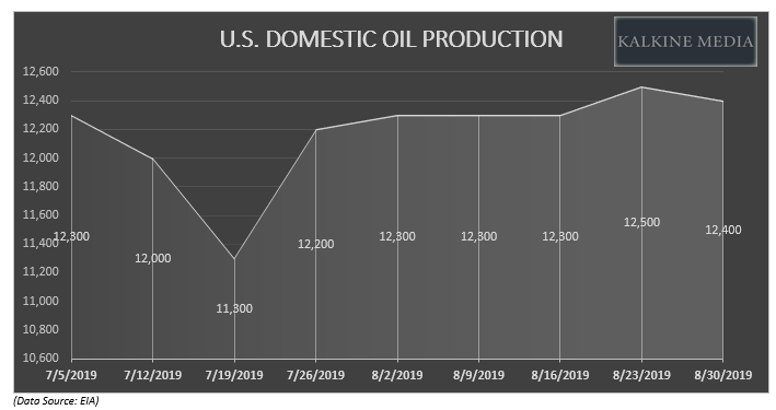 US Domestic Oil Production