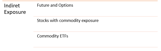 Commodity ETFs