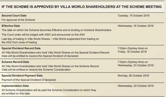 villa world shareholders, ASX: VLW, Villa World Limited