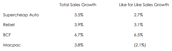 1 Sales Growth for SUL