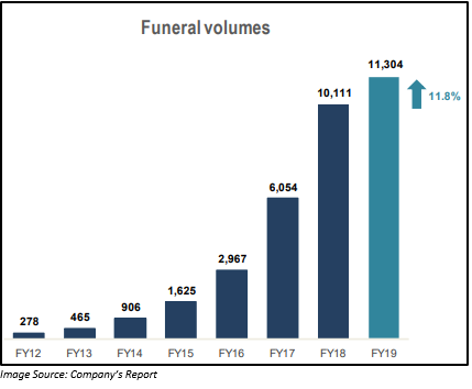 A Glance at the Funeral Volume