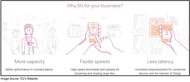 Advantage of 5G technology