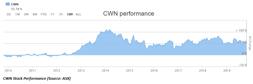 CWN Stock up 55.8% in 10 years