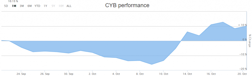 CYB Stock Performance