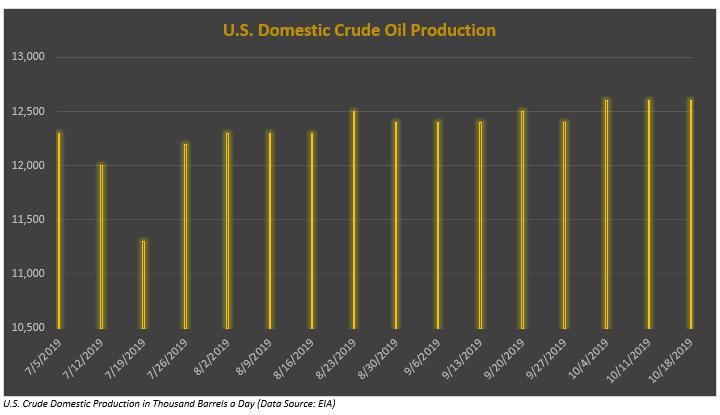 Crude Trade