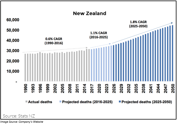 Death Care Industry New Zealand