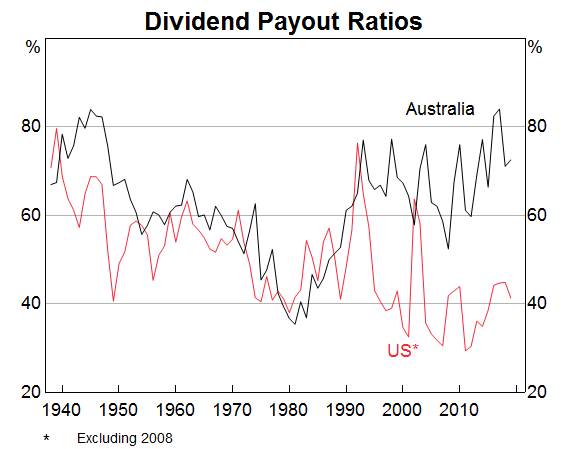 Dividend Pay-Outs