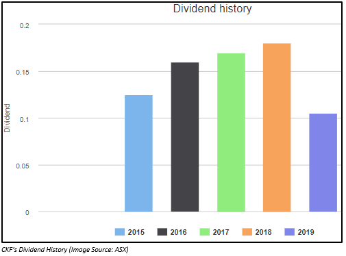 Final franked dividend