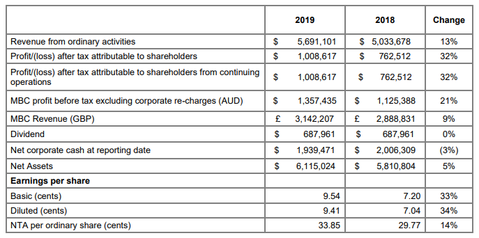 Financial Year 2019 Results