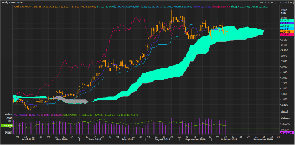 Gold Spot in AUD