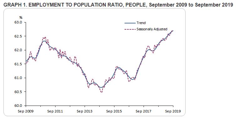 Labour Force Data