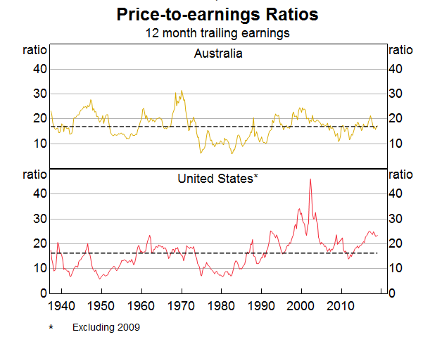 Price-to-earnings Ratio