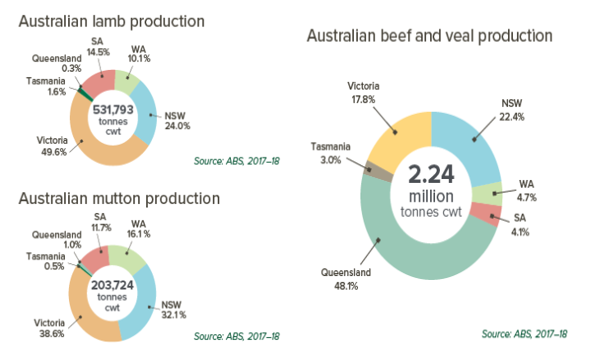 Production and Consumption of Meat in Australia