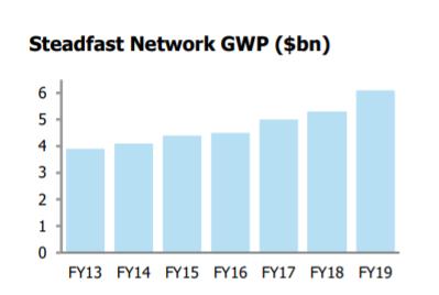 Steadfast Network