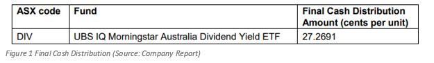UBS IQ Morningstar Australia Dividend Yield ETF